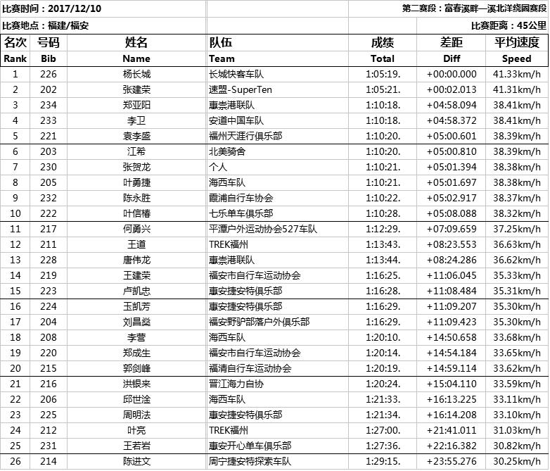 公路车男子中年组成绩单.png